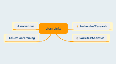 Mind Map: Lien/Links