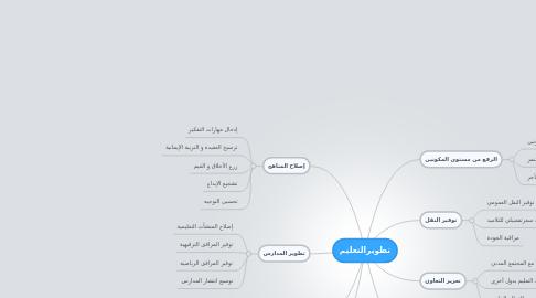 Mind Map: تطويرالتعليم