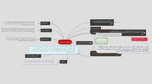 Mind Map: الخلافة الاسلامية