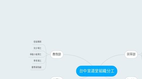 Mind Map: 台中宣道堂組織分工