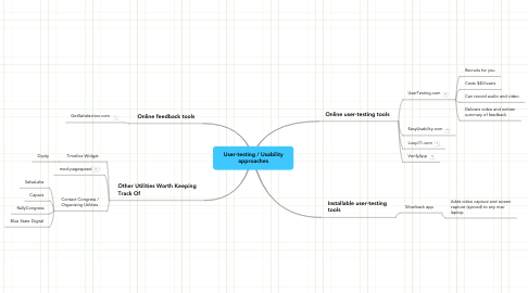 Mind Map: User-testing / Usability