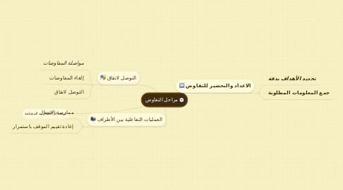 Mind Map: مراحل التفاوض