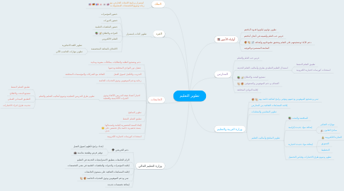 Mind Map: تطوير التعليم
