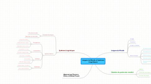 Mind Map: Langues du Monde et Systèmes Linguistiques