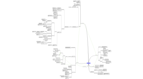 Mind Map: Honeypots