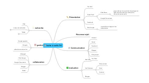 Mind Map: boite à outils TIC
