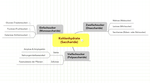 Mind Map: Kohlenhydrate