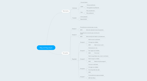 Mind Map: Msg de Regulação