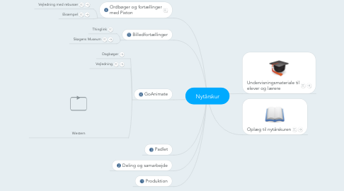 Mind Map: Nytårskur
