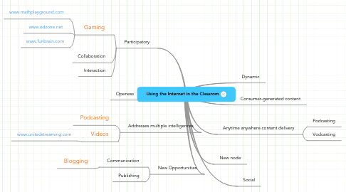 Mind Map: Using the Internet in the Classrom