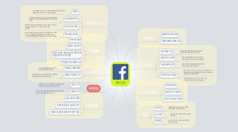 Mind Map: 페이스북