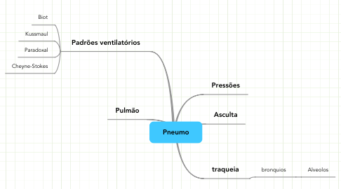 Mind Map: Pneumo