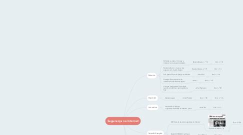 Mind Map: Segurança na Internet