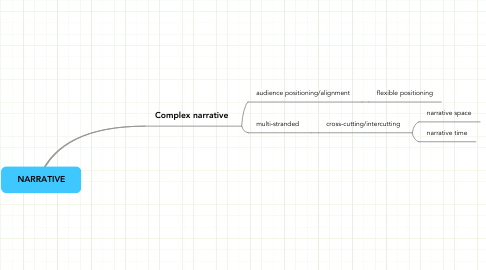 Mind Map: NARRATIVE