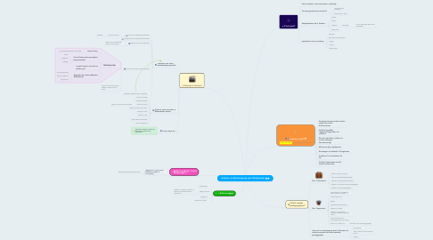Mind Map: Initiation au Mindmapping avec Mindmeister