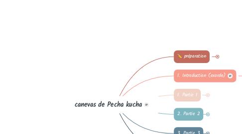 Mind Map: canevas de Pecha kucha