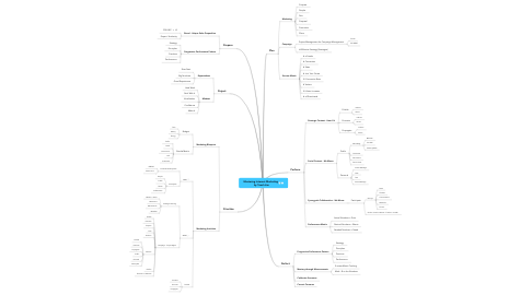 Mind Map: Mastering Internet Marketing   by Teach Jim