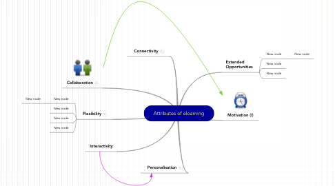 Mind Map: Attributes of elearning