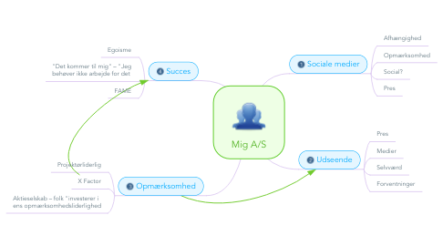 Mind Map: Mig A/S