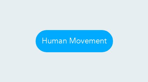 Mind Map: Human Movement