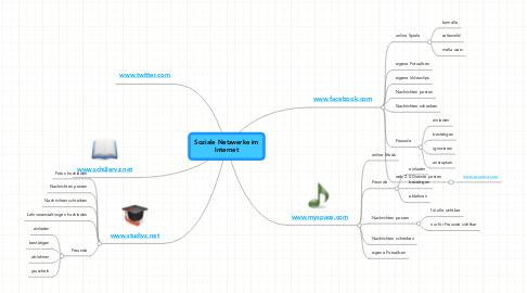 Mind Map: Soziale Netzwerke im Internet