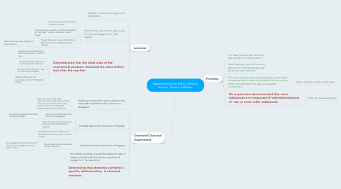 Mind Map: Experiments that led to Dalton's Atomic Theory of Matter