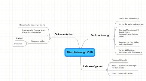 Mind Map: Disziplinierung HG1B