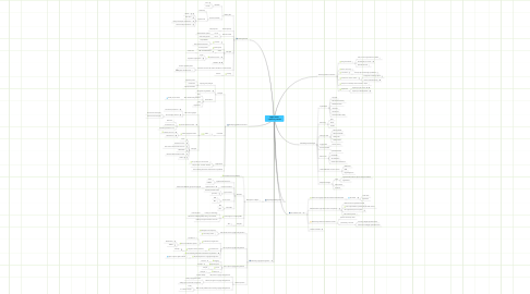 Mind Map: Rights Issues - repository owners
