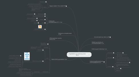 Mind Map: Fagdidaktik og evaluering vinter 2015