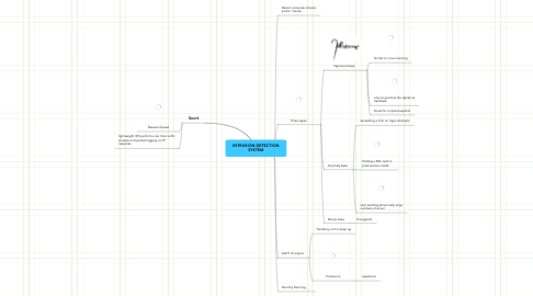 Mind Map: INTRUSION DETECTION SYSTEM