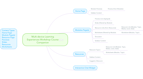 Mind Map: Multi-device Learning Experiences Workshop Course Companion