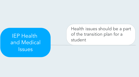 Mind Map: IEP Health  and Medical Issues