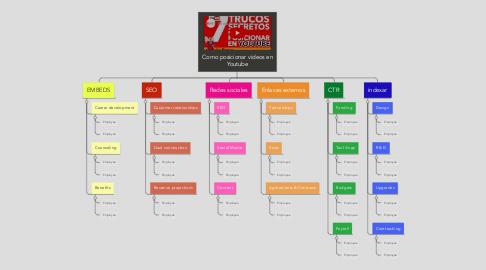 Mind Map: Como posicionar videos en Youtube