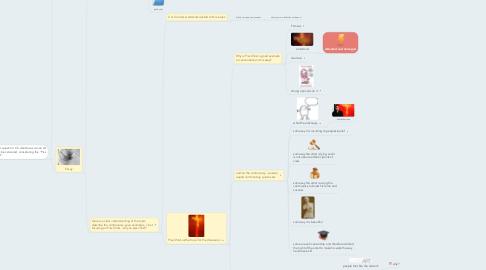 Mind Map: Art EE