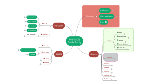 Mind Map: FINANCES Smith Family