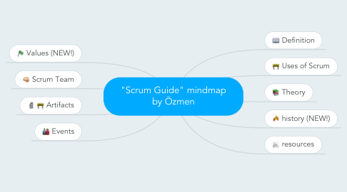 "Mind Map: ""Scrum Guide"" mindmap by Özmen"