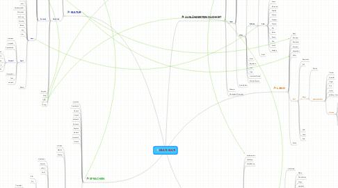 Mind Map: MULTI-KULTI
