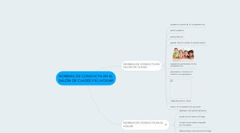 Mind Map: NORMAS DE CONDUCTA EN EL SALÓN DE CLASES Y EL HOGAR