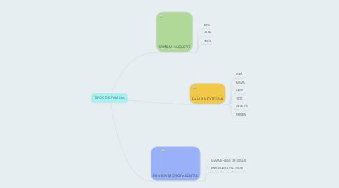 Mind Map: TIPOS DE FAMILIA