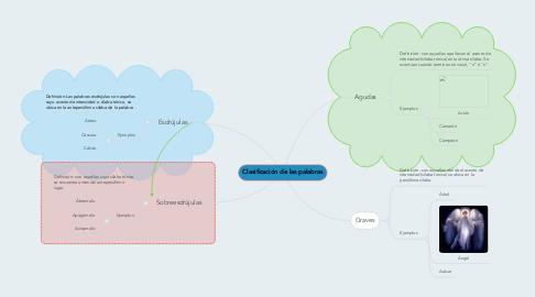 Mind Map: Clasificación de las palabras