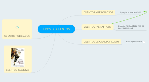 Mind Map: TIPOS DE CUENTOS