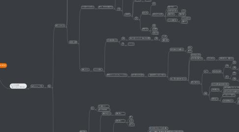 Mind Map: マインドスキルの変容