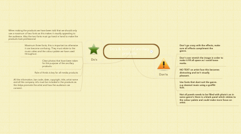 Mind Map: Do's & Don't of ancillary products