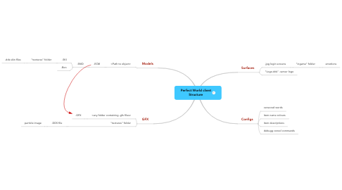 Mind Map: Perfect World clientStructure