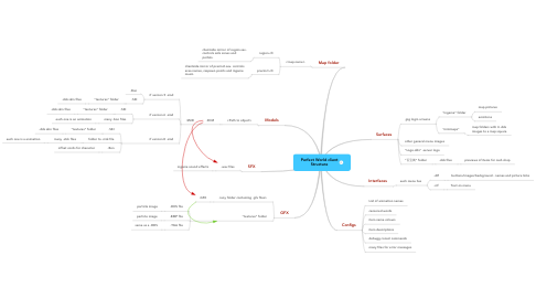 Mind Map: Perfect World client Structure