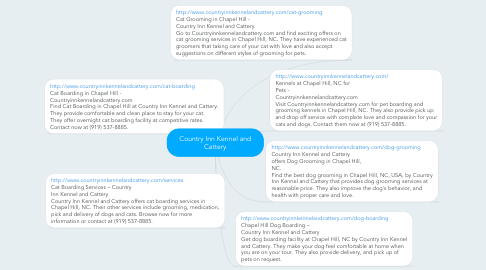 Mind Map: Country Inn Kennel and Cattery