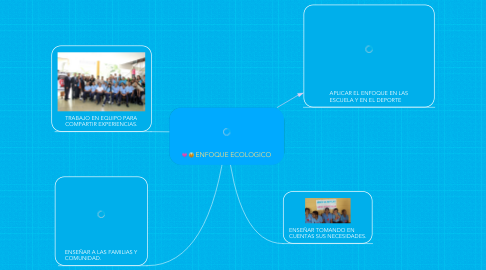 Mind Map: ENFOQUE ECOLOGICO