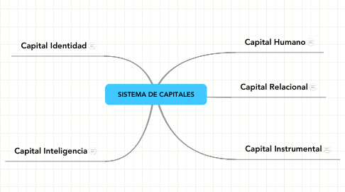 Mind Map: SISTEMA DE CAPITALES