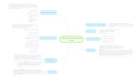 Mind Map: Требования к компьютерным сетям