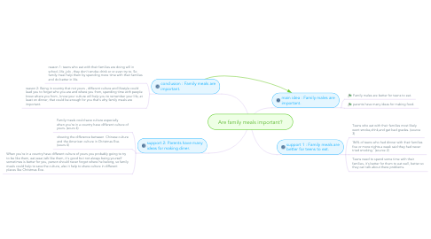 Mind Map: Are family meals important?